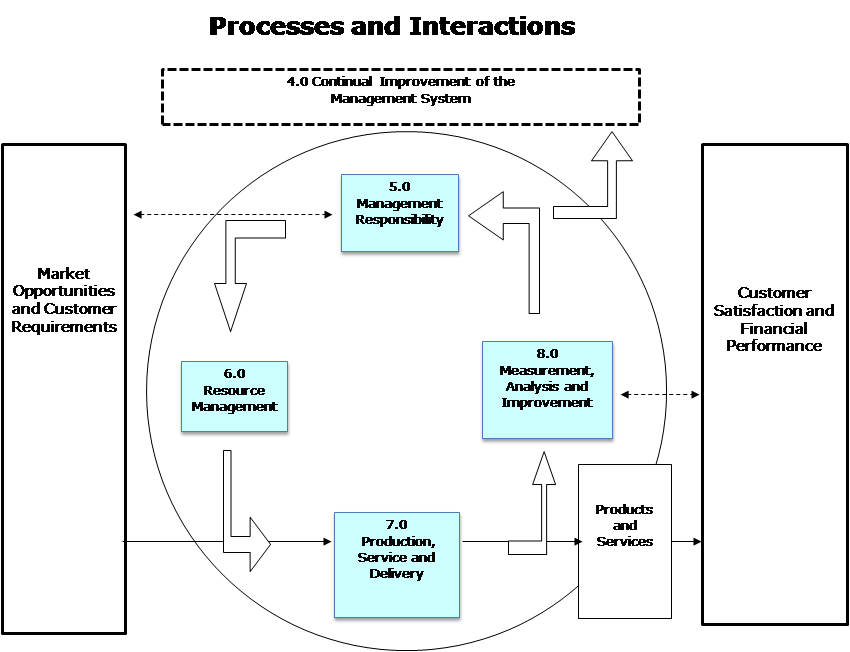 psc-quality-management-system-model